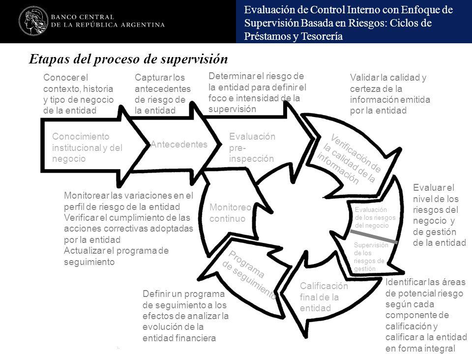 Evaluación de Control Interno con Enfoque de Supervisión Basada en Riesgos: Ciclos de Préstamos y Tesorería Conocimiento institucional y del negocio A