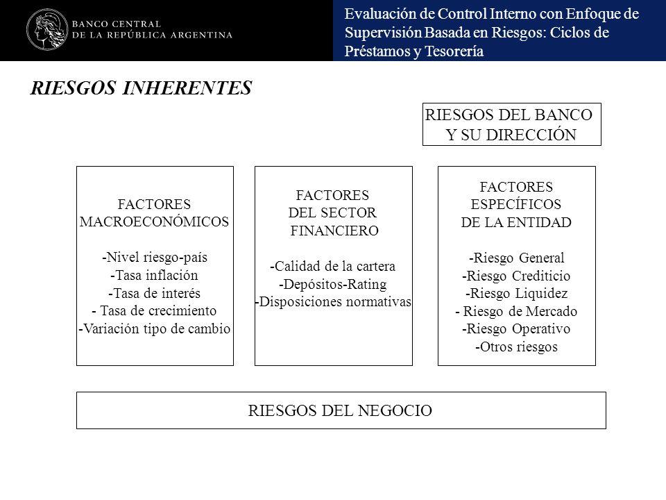 Evaluación de Control Interno con Enfoque de Supervisión Basada en Riesgos: Ciclos de Préstamos y Tesorería RIESGOS INHERENTES FACTORES MACROECONÓMICO