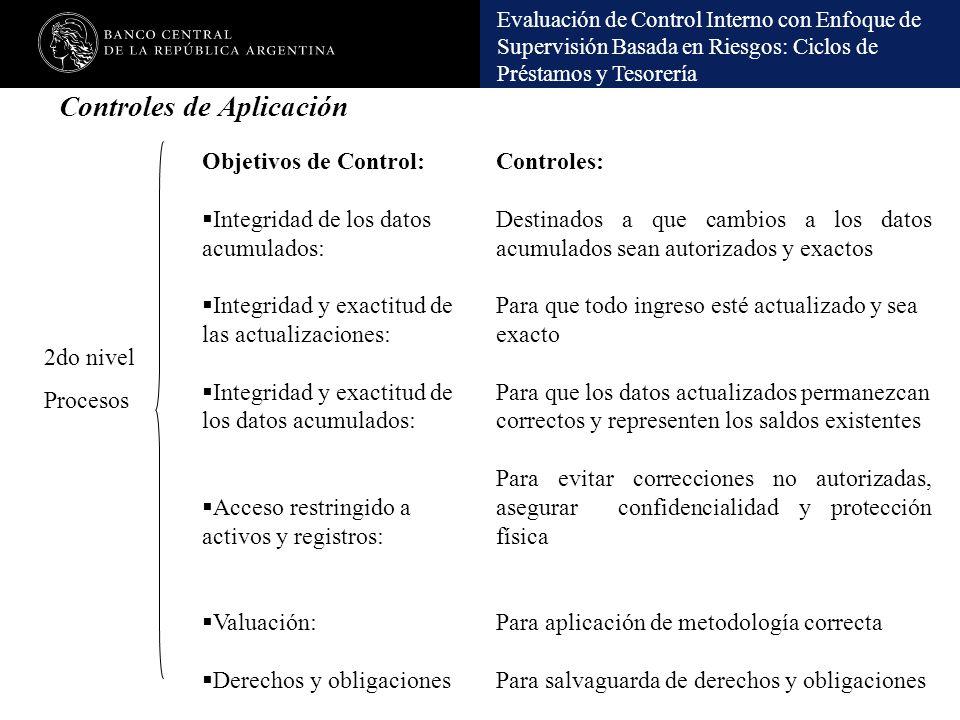 Evaluación de Control Interno con Enfoque de Supervisión Basada en Riesgos: Ciclos de Préstamos y Tesorería Controles de Aplicación Controles: Destina