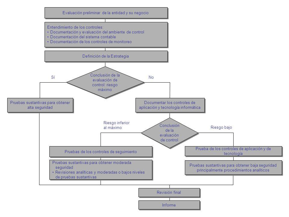 Evaluación de Control Interno con Enfoque de Supervisión Basada en Riesgos: Ciclos de Préstamos y Tesorería Evaluación preliminar de la entidad y su n