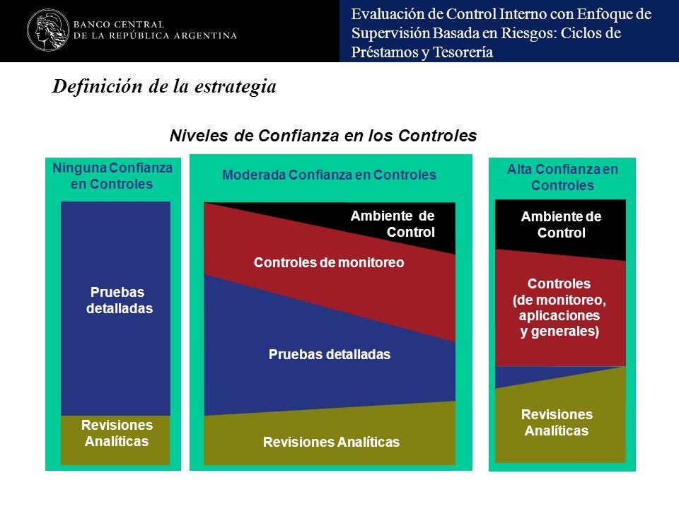 Evaluación de Control Interno con Enfoque de Supervisión Basada en Riesgos: Ciclos de Préstamos y Tesorería Definición de la estrategia Revisiones Ana