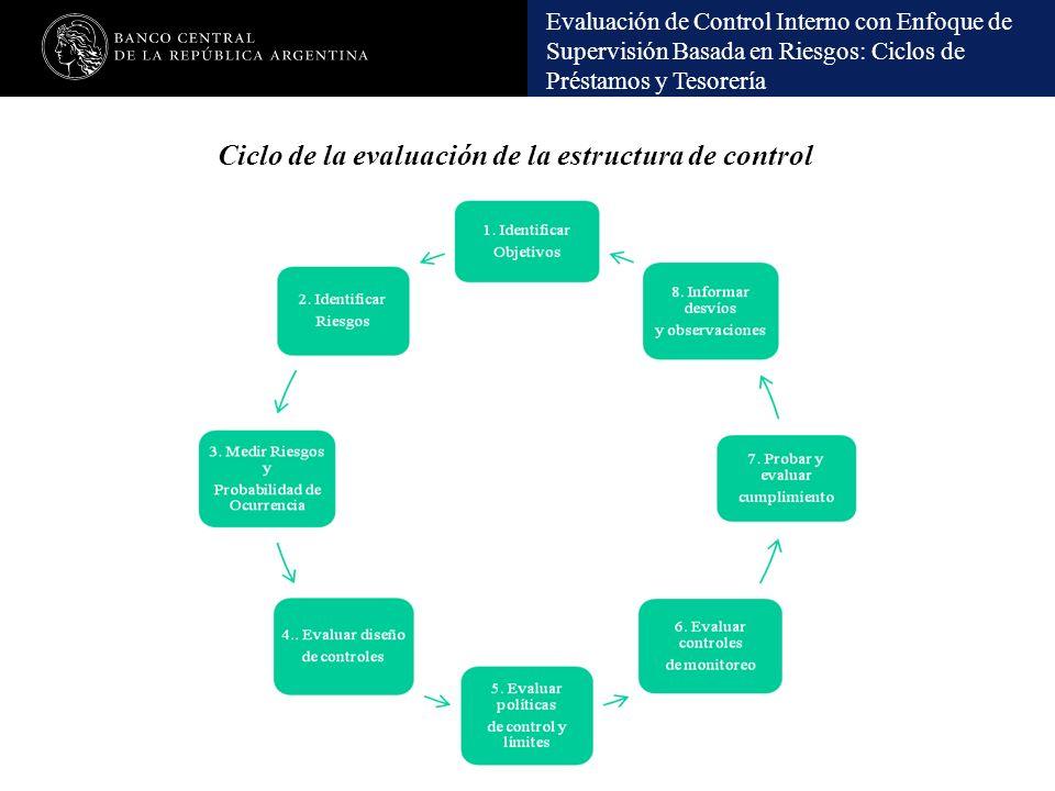 Evaluación de Control Interno con Enfoque de Supervisión Basada en Riesgos: Ciclos de Préstamos y Tesorería Ciclo de la evaluación de la estructura de