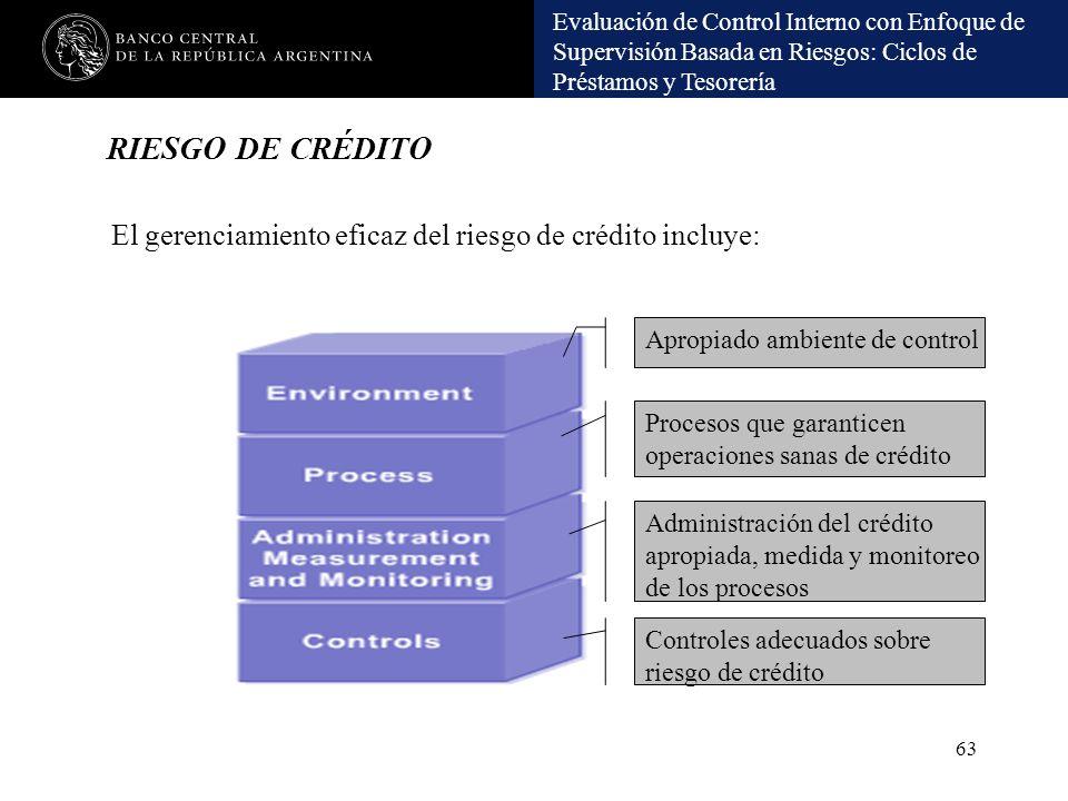 Evaluación de Control Interno con Enfoque de Supervisión Basada en Riesgos: Ciclos de Préstamos y Tesorería RIESGO DE CRÉDITO 63 El gerenciamiento efi