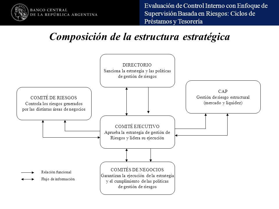 Evaluación de Control Interno con Enfoque de Supervisión Basada en Riesgos: Ciclos de Préstamos y Tesorería Composición de la estructura estratégica D