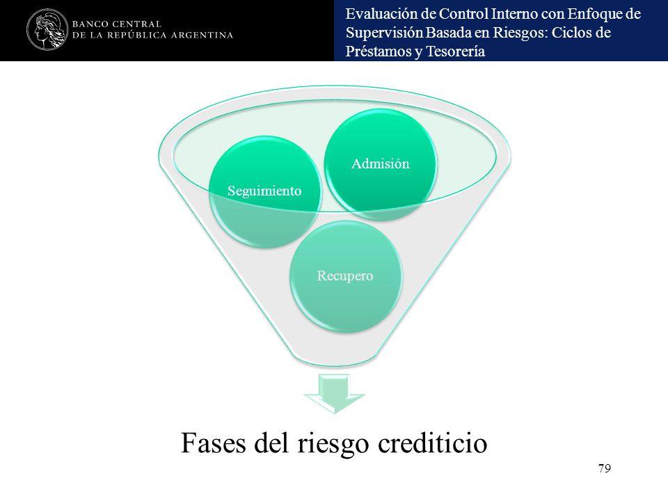 Evaluación de Control Interno con Enfoque de Supervisión Basada en Riesgos: Ciclos de Préstamos y Tesorería Fases del riesgo crediticio RecuperoSeguim