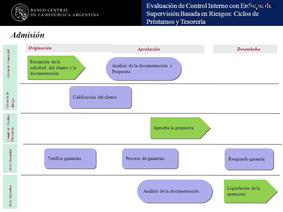 Evaluación de Control Interno con Enfoque de Supervisión Basada en Riesgos: Ciclos de Préstamos y Tesorería Verifica garantías Análisis de la document