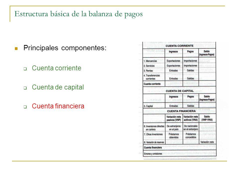 Estructura básica de la balanza de pagos Principales componentes: Cuenta corriente Cuenta de capital Cuenta financiera