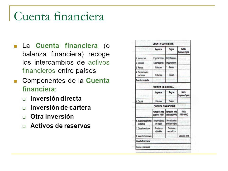 La Cuenta financiera (o balanza financiera) recoge los intercambios de activos financieros entre países Componentes de la Cuenta financiera: Inversión