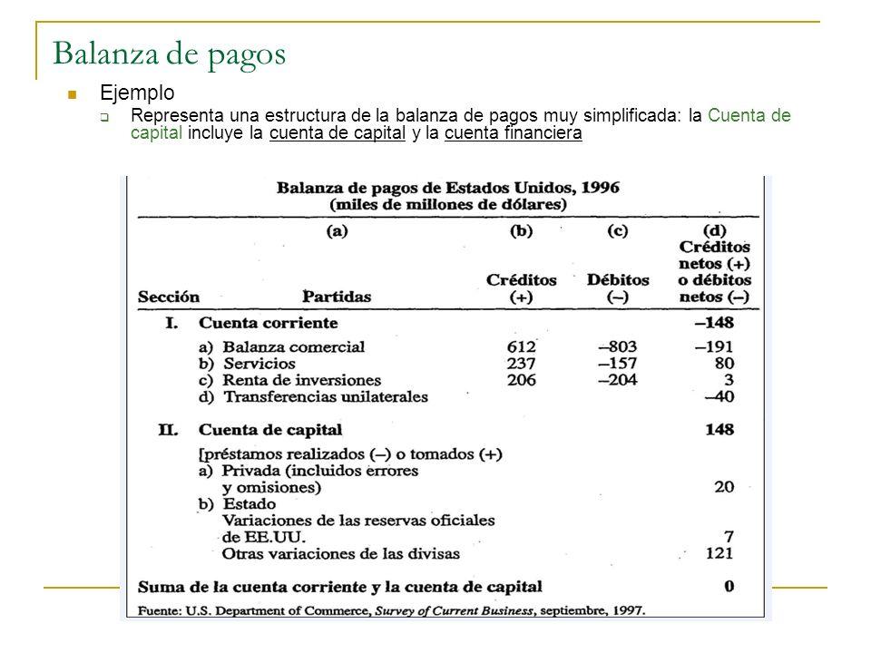 Balanza de pagos Ejemplo Representa una estructura de la balanza de pagos muy simplificada: la Cuenta de capital incluye la cuenta de capital y la cue