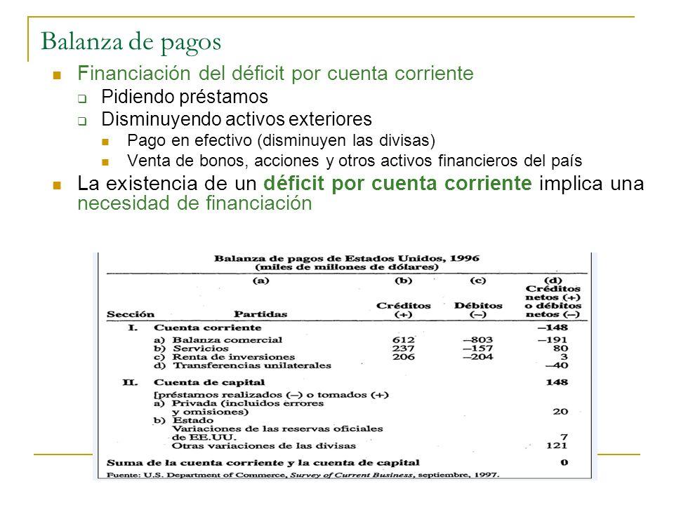 Balanza de pagos Financiación del déficit por cuenta corriente Pidiendo préstamos Disminuyendo activos exteriores Pago en efectivo (disminuyen las div