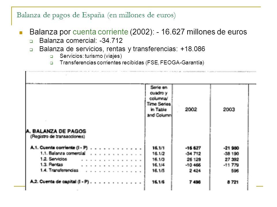 Balanza por cuenta corriente (2002): - 16.627 millones de euros Balanza comercial: -34.712 Balanza de servicios, rentas y transferencias: +18.086 Serv