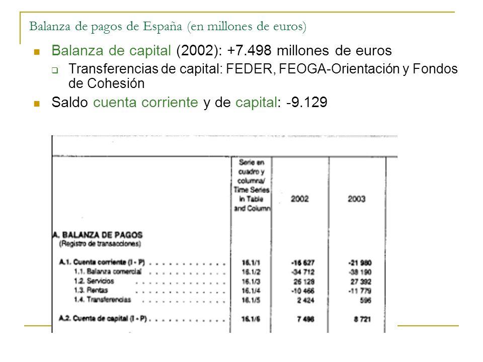 Balanza de pagos de España (en millones de euros) Balanza de capital (2002): +7.498 millones de euros Transferencias de capital: FEDER, FEOGA-Orientac