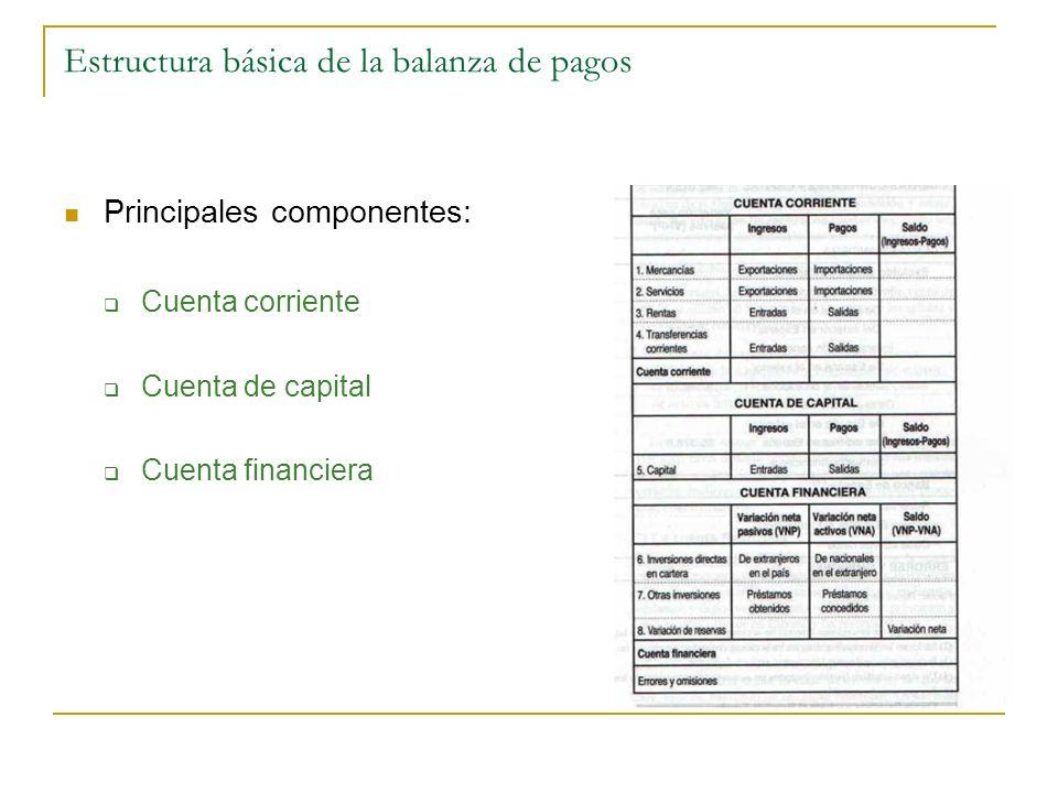 Principales componentes: Cuenta corriente Cuenta de capital Cuenta financiera