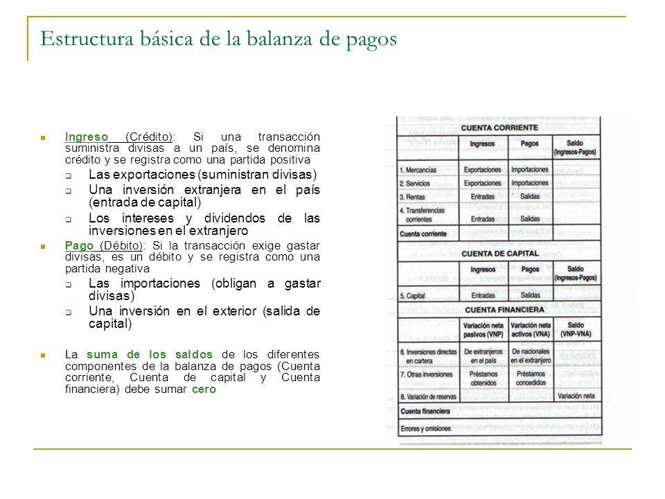 Estructura básica de la balanza de pagos Ingreso (Crédito): Si una transacción suministra divisas a un país, se denomina crédito y se registra como un