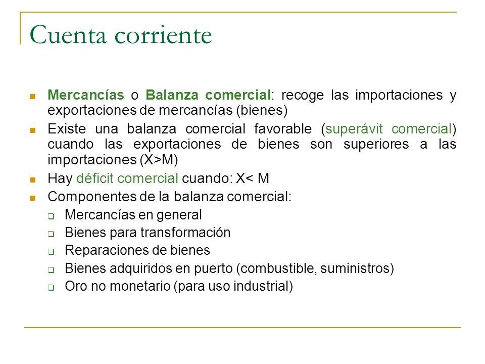 Cuenta corriente Mercancías o Balanza comercial: recoge las importaciones y exportaciones de mercancías (bienes) Existe una balanza comercial favorabl
