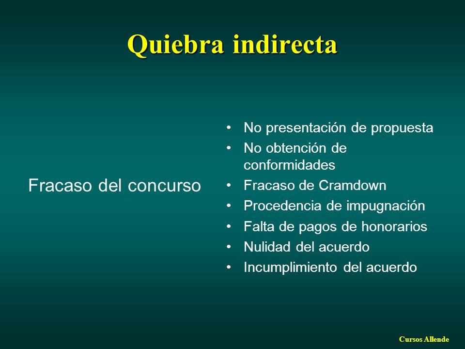 Cursos Allende Quiebra indirecta Fracaso del concurso No presentación de propuesta No obtención de conformidades Fracaso de Cramdown Procedencia de impugnación Falta de pagos de honorarios Nulidad del acuerdo Incumplimiento del acuerdo