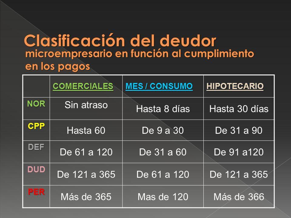 COMERCIALES MES / CONSUMO HIPOTECARIONOR Sin atraso Hasta 8 díasHasta 30 días CPP Hasta 60De 9 a 30De 31 a 90 DEF De 61 a 120De 31 a 60De 91 a120 DUD