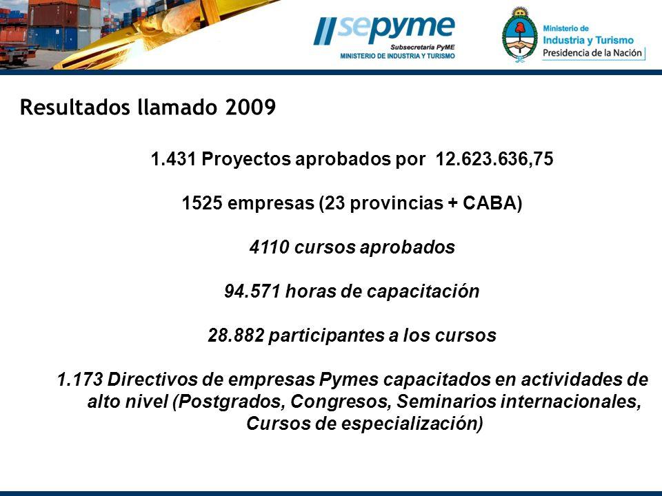 Resultados llamado 2009 1.431 Proyectos aprobados por 12.623.636,75 1525 empresas (23 provincias + CABA) 4110 cursos aprobados 94.571 horas de capacit