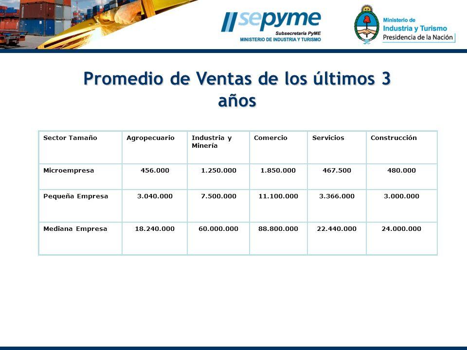 Sector TamañoAgropecuarioIndustria y Minería ComercioServiciosConstrucción Microempresa456.0001.250.0001.850.000467.500480.000 Pequeña Empresa3.040.0007.500.00011.100.0003.366.0003.000.000 Mediana Empresa18.240.00060.000.00088.800.00022.440.00024.000.000 Promedio de Ventas de los últimos 3 años