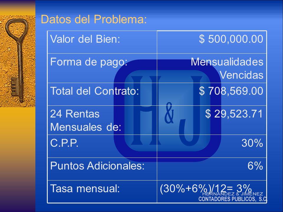 Datos del Problema: (30%+6%)/12= 3%Tasa mensual: 6%Puntos Adicionales: 30%C.P.P.