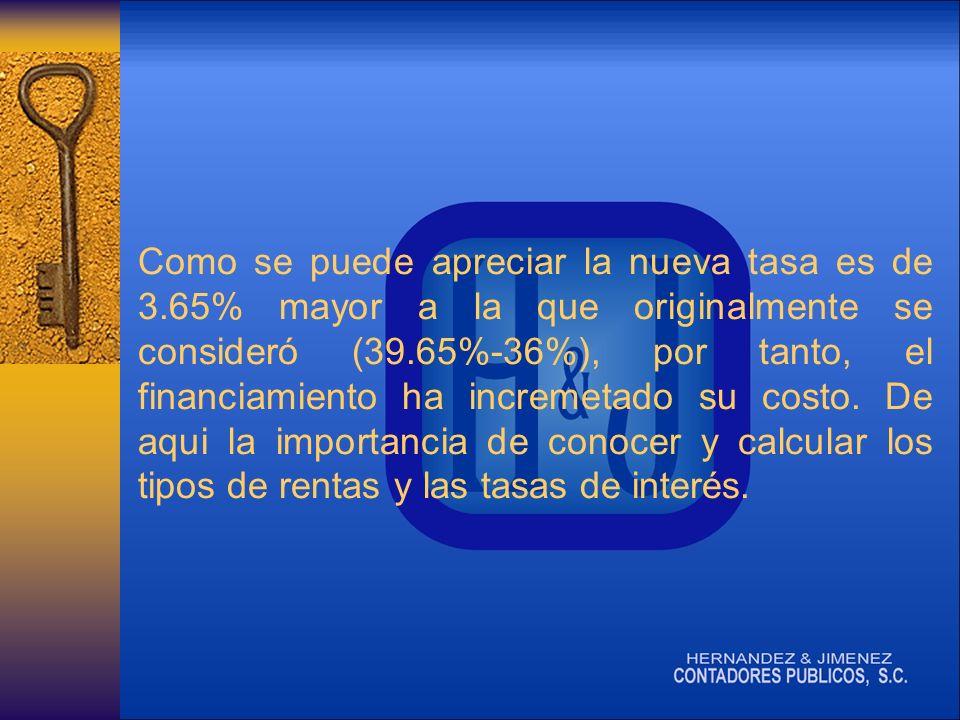 Como se puede apreciar la nueva tasa es de 3.65% mayor a la que originalmente se consideró (39.65%-36%), por tanto, el financiamiento ha incremetado su costo.