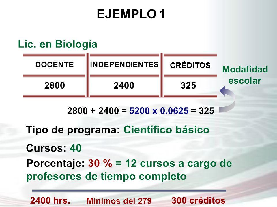 EJEMPLO 1 Mínimos del 279 2400 hrs.300 créditos Lic. en Biología DOCENTEINDEPENDIENTES CRÉDITOS 28002400325 Modalidad escolar Tipo de programa: Cientí