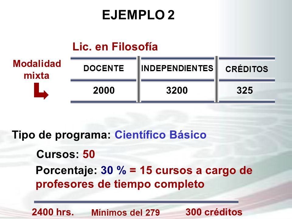 EJEMPLO 2 Mínimos del 279 2400 hrs.300 créditos Tipo de programa: Científico Básico Cursos: 50 Porcentaje: 30 % = 15 cursos a cargo de profesores de t