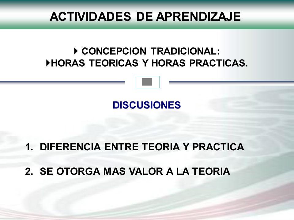 CONCEPCION TRADICIONAL: HORAS TEORICAS Y HORAS PRACTICAS. ACTIVIDADES DE APRENDIZAJE 1.DIFERENCIA ENTRE TEORIA Y PRACTICA 2.SE OTORGA MAS VALOR A LA T