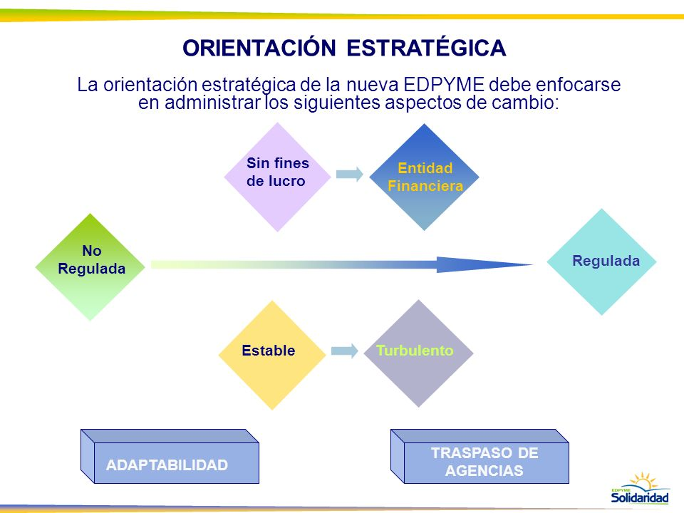 La orientación estratégica de la nueva EDPYME debe enfocarse en administrar los siguientes aspectos de cambio: No Regulada Regulada Sin fines de lucro