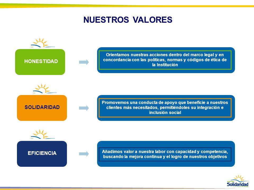 NUESTROS VALORES HONESTIDAD SOLIDARIDAD EFICIENCIA Orientamos nuestras acciones dentro del marco legal y en concordancia con las políticas, normas y c