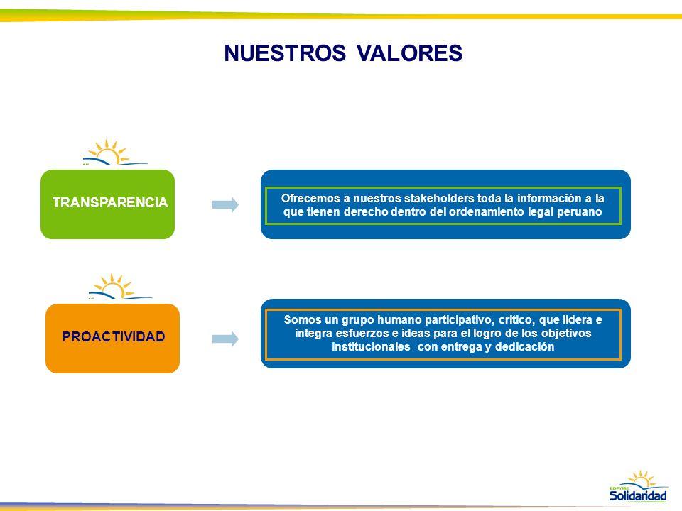 NUESTROS VALORES TRANSPARENCIA PROACTIVIDAD Ofrecemos a nuestros stakeholders toda la información a la que tienen derecho dentro del ordenamiento lega