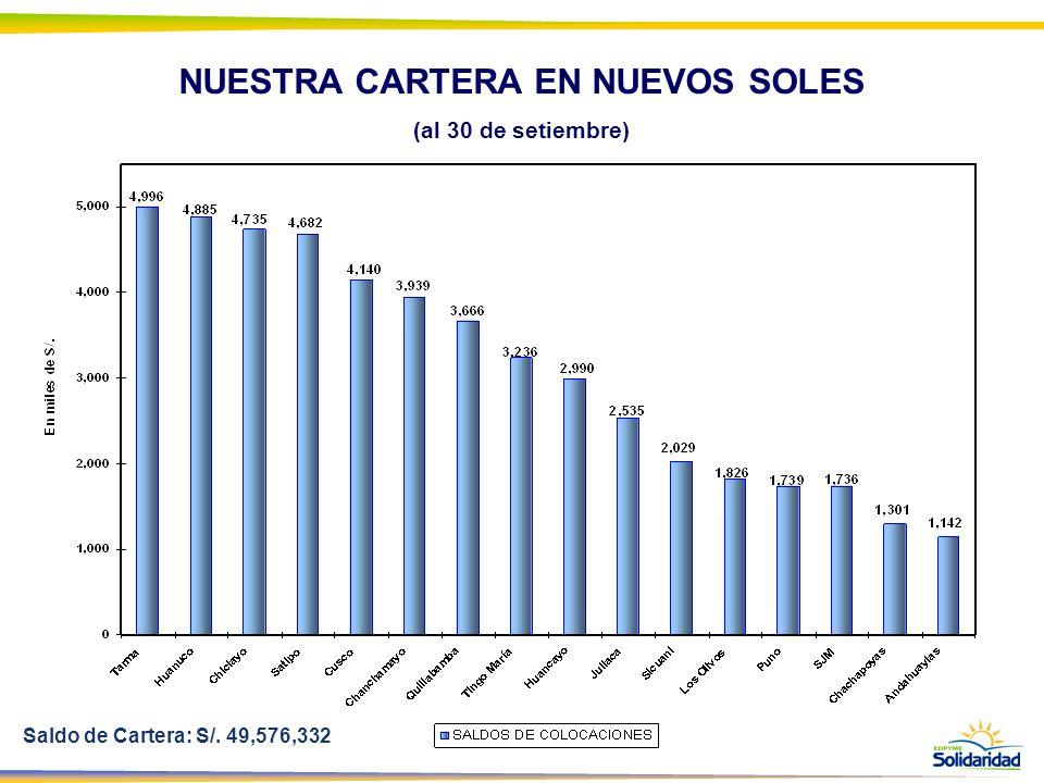 NUESTRA CARTERA EN NUEVOS SOLES (al 30 de setiembre) Saldo de Cartera: S/. 49,576,332