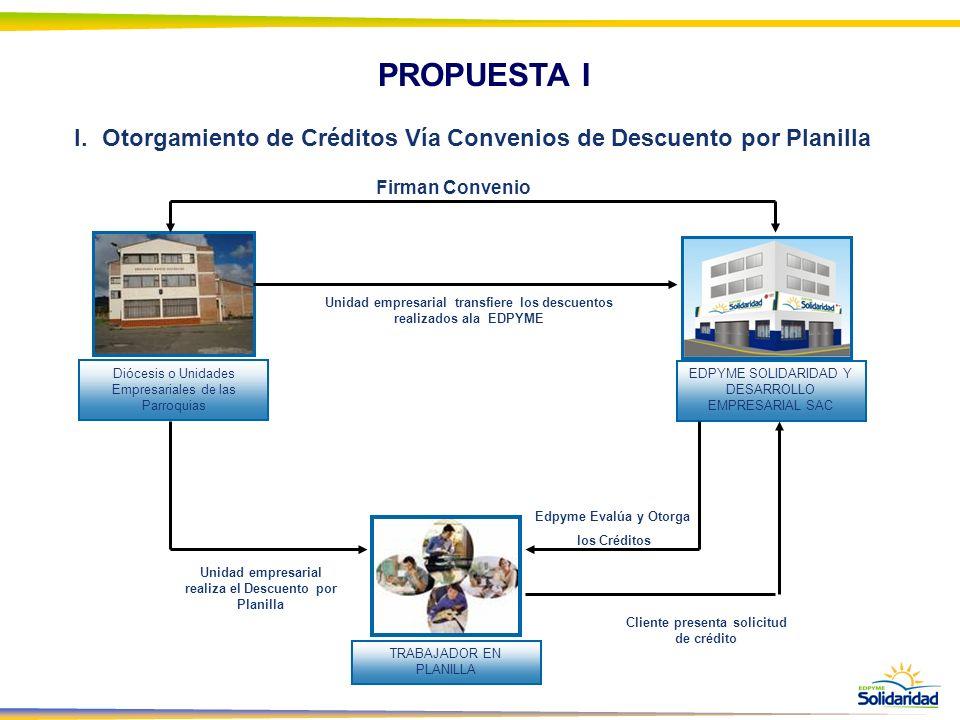 PROPUESTA I I.Otorgamiento de Créditos Vía Convenios de Descuento por Planilla Diócesis o Unidades Empresariales de las Parroquias EDPYME SOLIDARIDAD