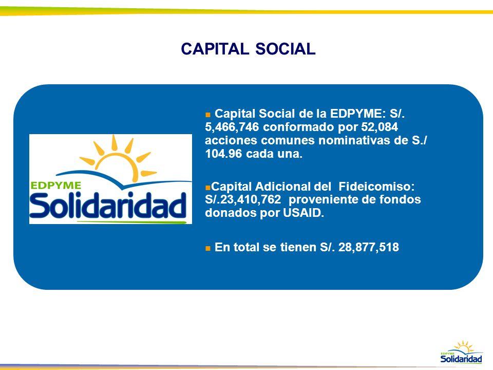 Capital Social de la EDPYME: S/. 5,466,746 conformado por 52,084 acciones comunes nominativas de S./ 104.96 cada una. Capital Adicional del Fideicomis