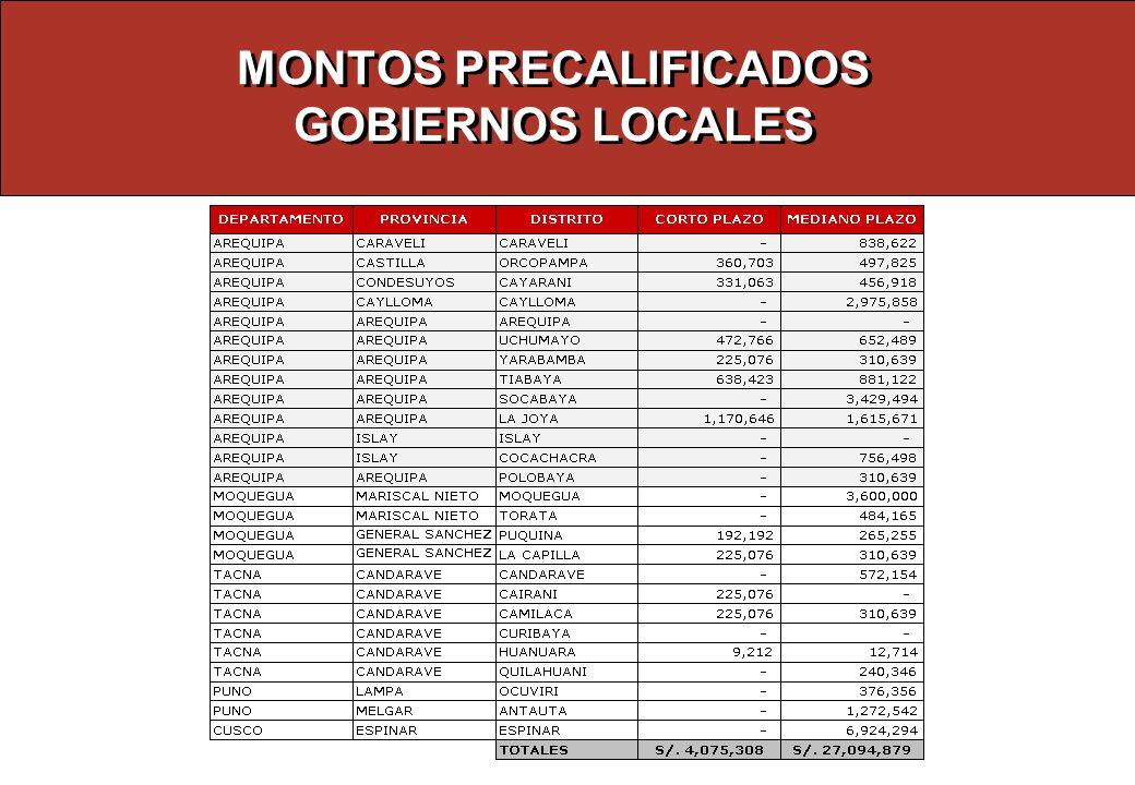 MONTOS PRECALIFICADOS GOBIERNOS LOCALES