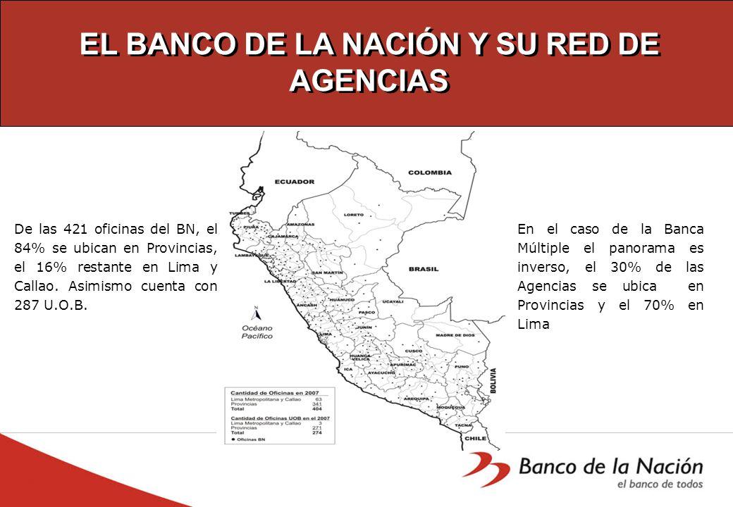 EL BANCO DE LA NACIÓN Y SU RED DE AGENCIAS De las 421 oficinas del BN, el 84% se ubican en Provincias, el 16% restante en Lima y Callao. Asimismo cuen