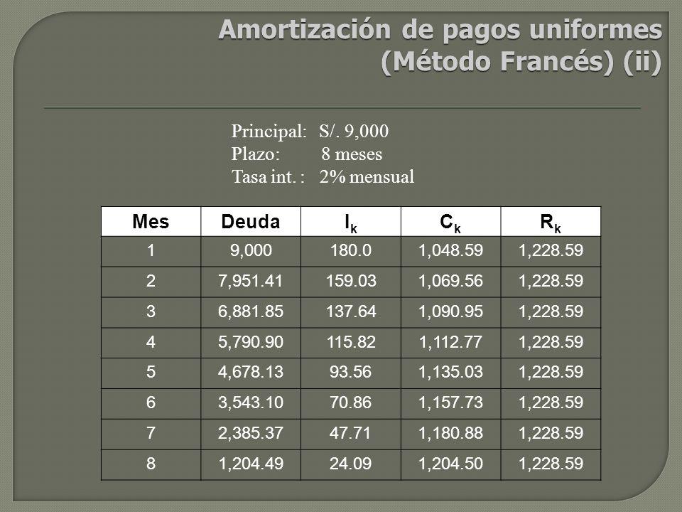 Principal: S/.9,000 Plazo: 8 meses Tasa int.