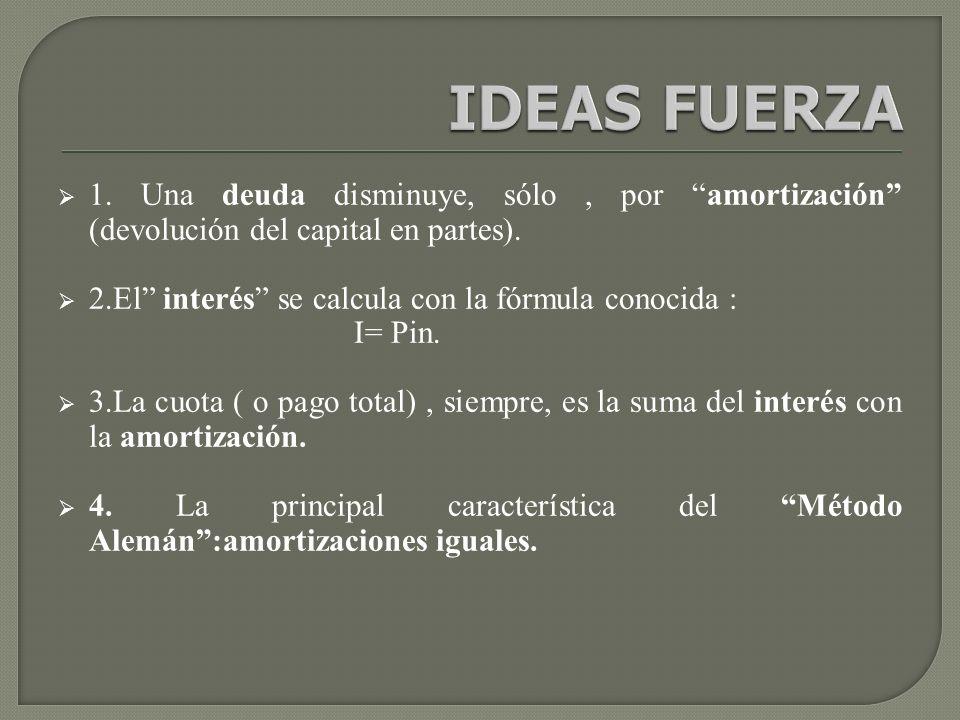 IDEAS FUERZA 1.Una deuda disminuye, sólo, por amortización (devolución del capital en partes).