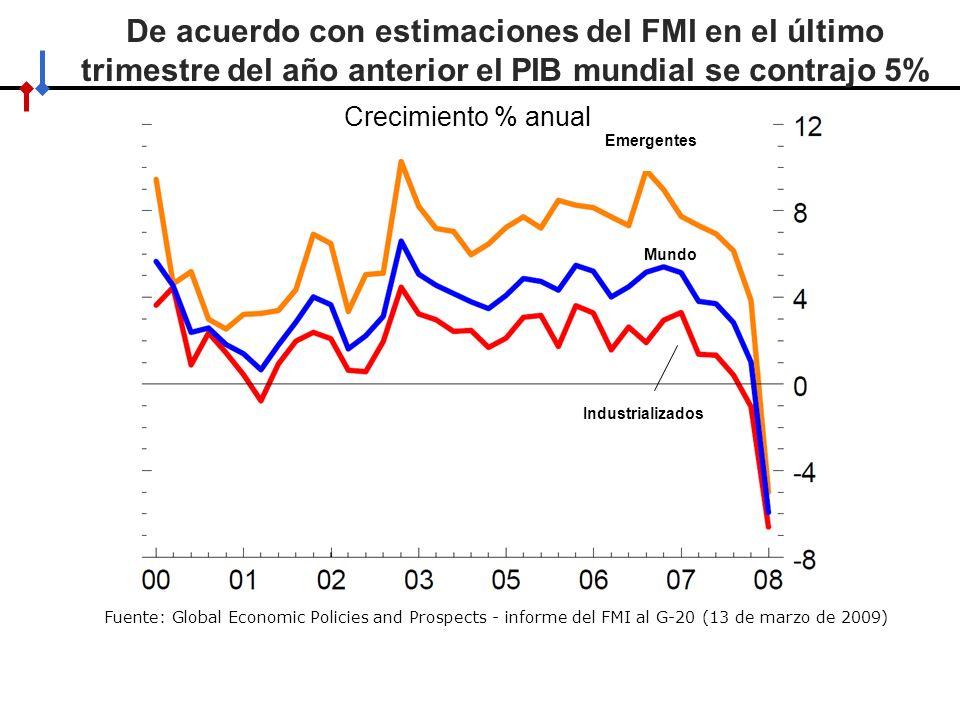 HACIA UN MINISTERIO AGIL, ACERTADO Y CONFIABLE La industria muestra una fuerte contracción Producción industrial (Variación % anual) Fuente: FMI.