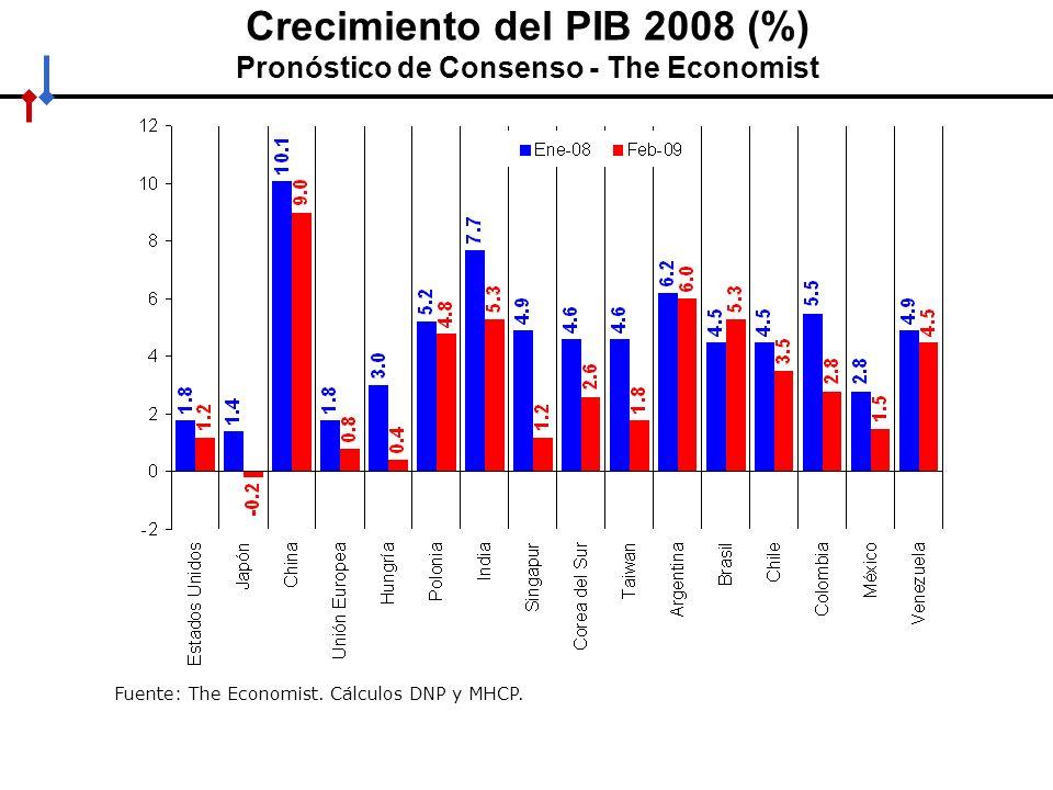 HACIA UN MINISTERIO AGIL, ACERTADO Y CONFIABLE Crecimiento del PIB 2009 (%) Pronóstico de Consenso - The Economist Fuente: The Economist.