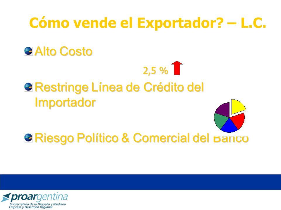 Cómo vende el Exportador? – L.C. Alto Costo Restringe Línea de Crédito del Importador Riesgo Político & Comercial del Banco 2,5 %