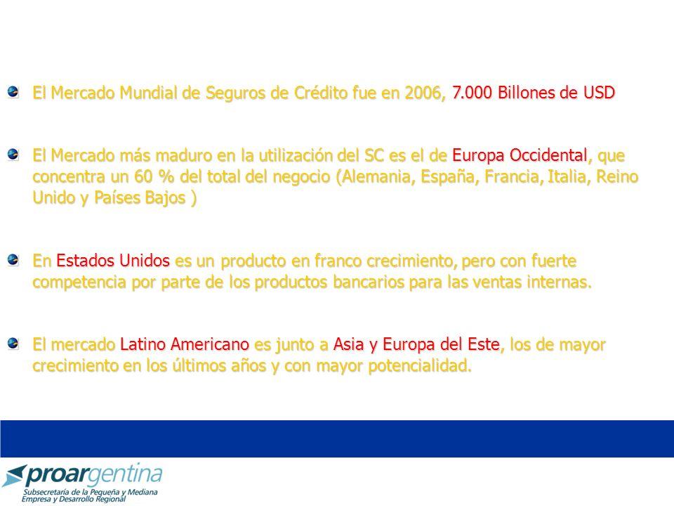 El Mercado Mundial de Seguros de Crédito fue en 2006, 7.000 Billones de USD El Mercado más maduro en la utilización del SC es el de Europa Occidental,