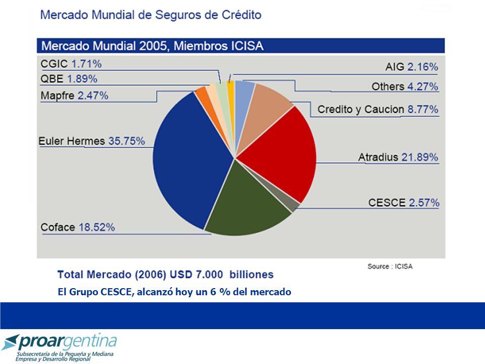 El Grupo CESCE, alcanzó hoy un 6 % del mercado