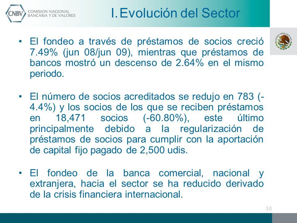 El fondeo a través de préstamos de socios creció 7.49% (jun 08/jun 09), mientras que préstamos de bancos mostró un descenso de 2.64% en el mismo periodo.
