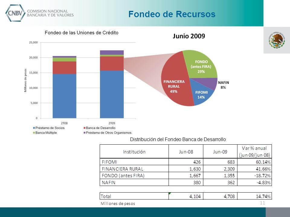 Distribución del Fondeo Banca de Desarrollo Fondeo de Recursos 11
