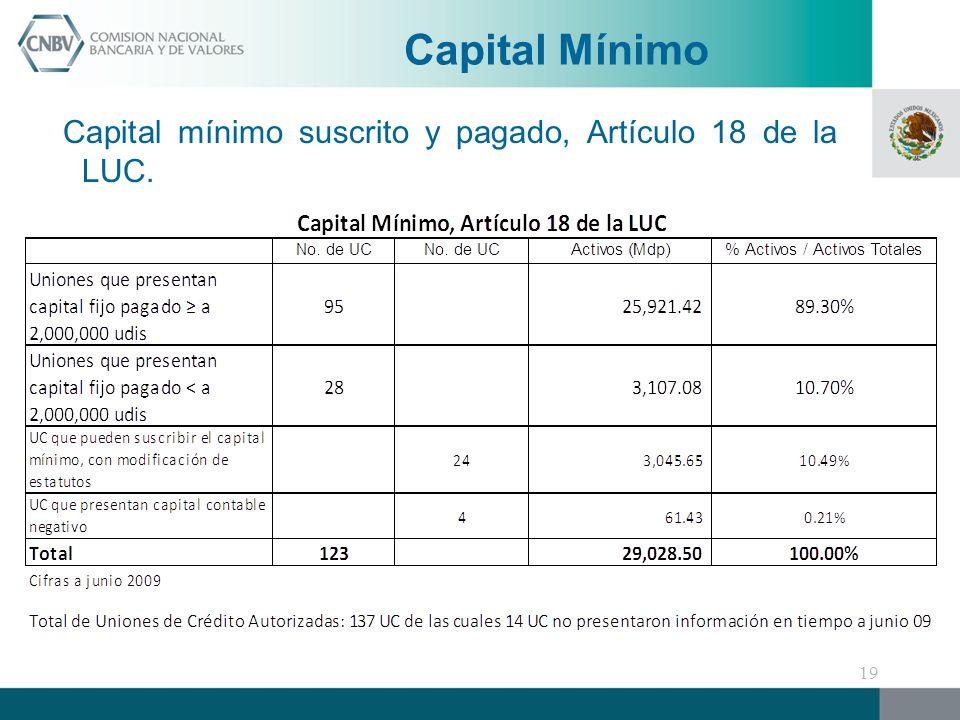 Capital mínimo suscrito y pagado, Artículo 18 de la LUC. Capital Mínimo 19