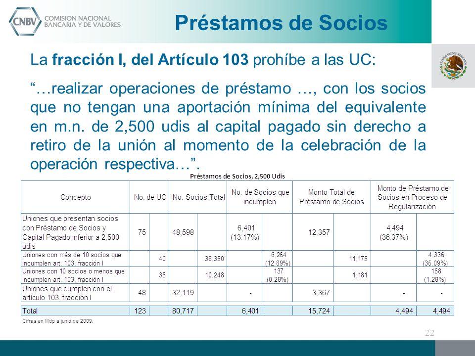 Préstamos de Socios La fracción I, del Artículo 103 prohíbe a las UC: …realizar operaciones de préstamo …, con los socios que no tengan una aportación mínima del equivalente en m.n.