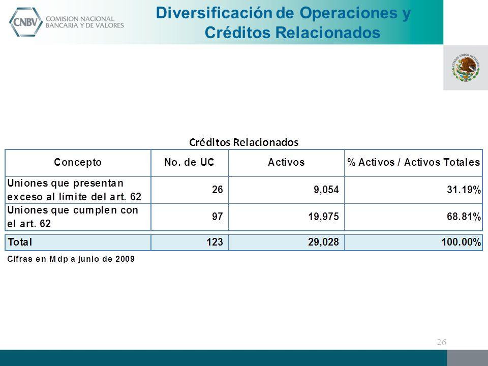 Diversificación de Operaciones y Créditos Relacionados 26