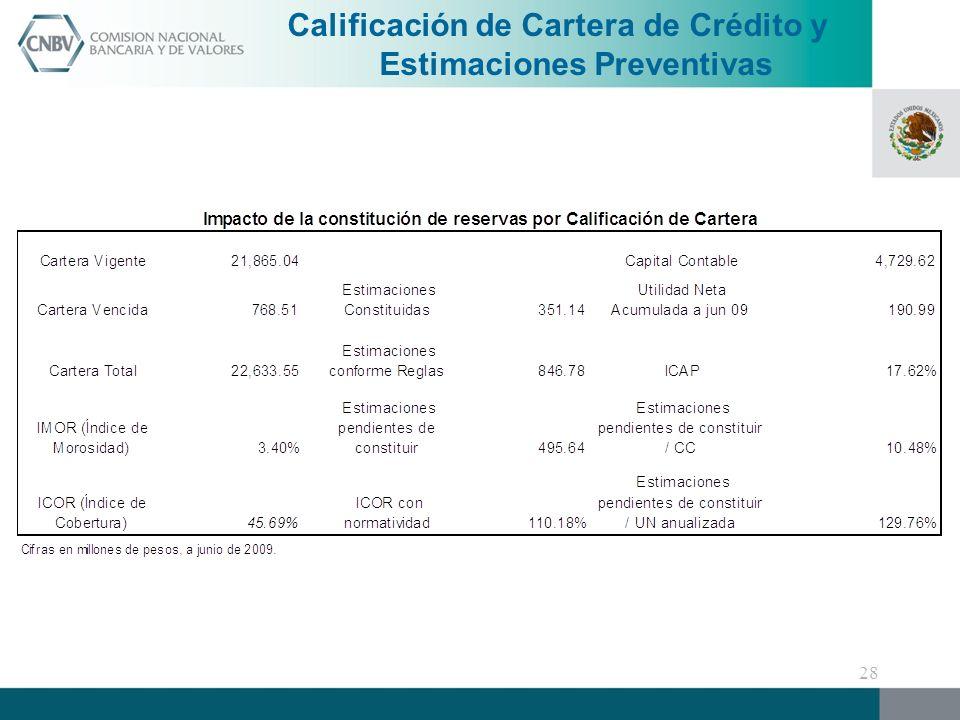 Calificación de Cartera de Crédito y Estimaciones Preventivas 28