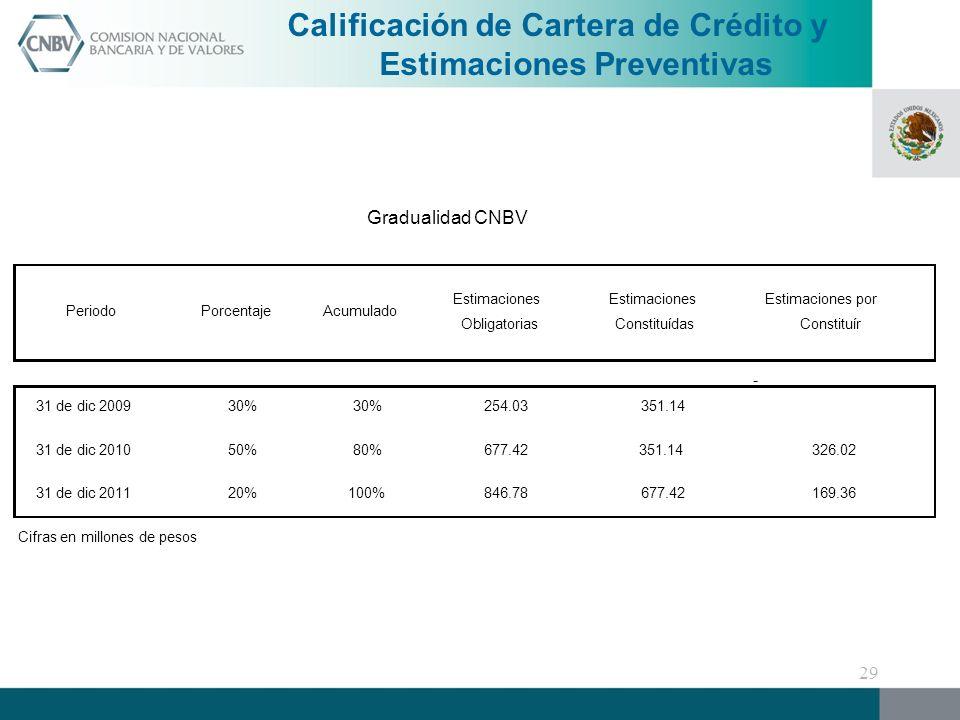 Calificación de Cartera de Crédito y Estimaciones Preventivas - PeriodoPorcentajeAcumulado Estimaciones Obligatorias Estimaciones Constituídas Estimaciones por Constituír 31 de dic 200930% 254.03351.14 31 de dic 201050%80%677.42351.14326.02 31 de dic 201120%100%846.78677.42169.36 Cifras en millones de pesos Gradualidad CNBV 29